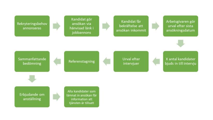 Illustration med flera gröna fält med text i. Pilar mellan dessa fält för att visa stegen som ska gås igenom. Bilden beskriver en rekryteringsprocess.
