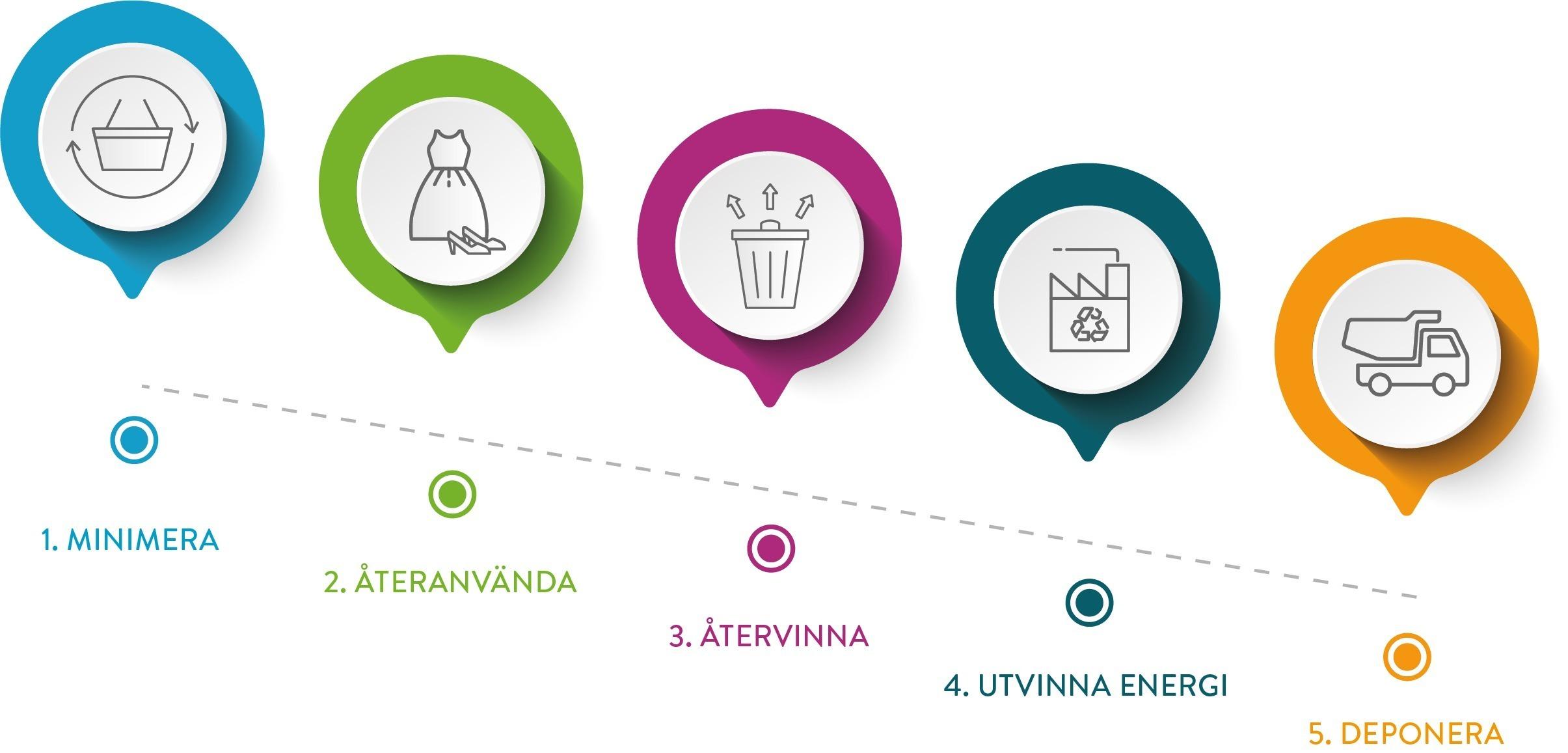 Bilden visar de fem stegen i avfallstrappan: Minimera, återanvända, återvinna, utvinna energi och deponera.